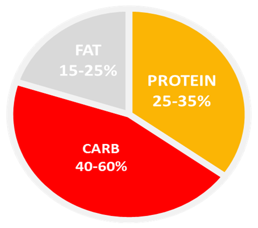 Macronutrient Ratio - Muscle Gain - Protein: 25-35% | Carbs: 40-60% | Fat: 15-25%