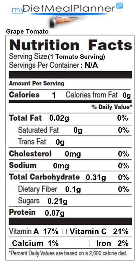Total Carbs in Grape Tomato - Nutrition Facts for Grape Tomato